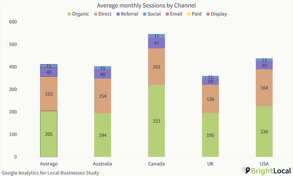 Google Analytics Study - Average sessions by channel