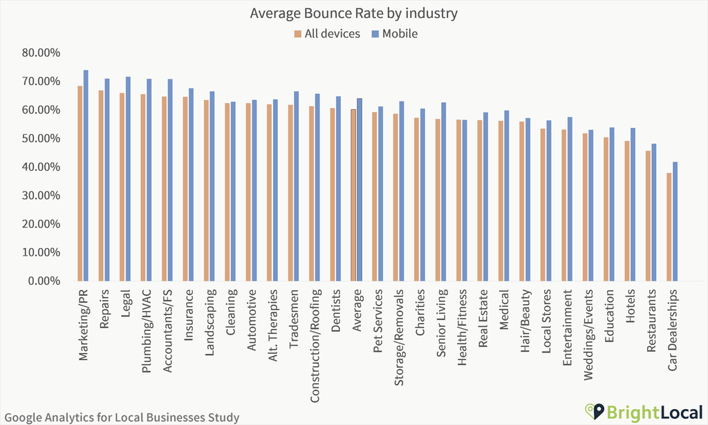 Google Analytics Study - Bounce rate by industry