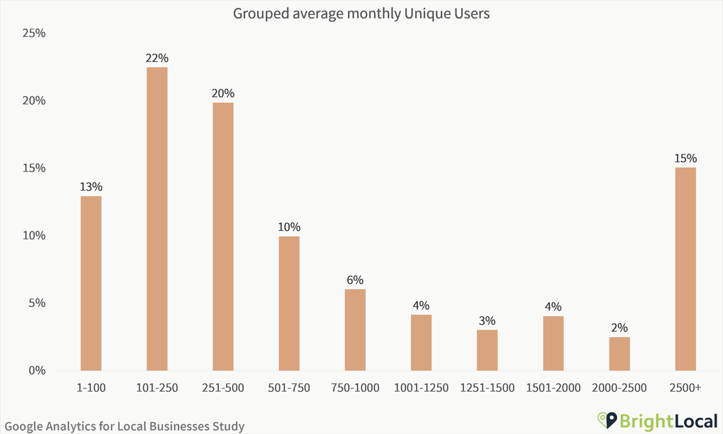 Google Analytics Study - Grouped average monthly unique users