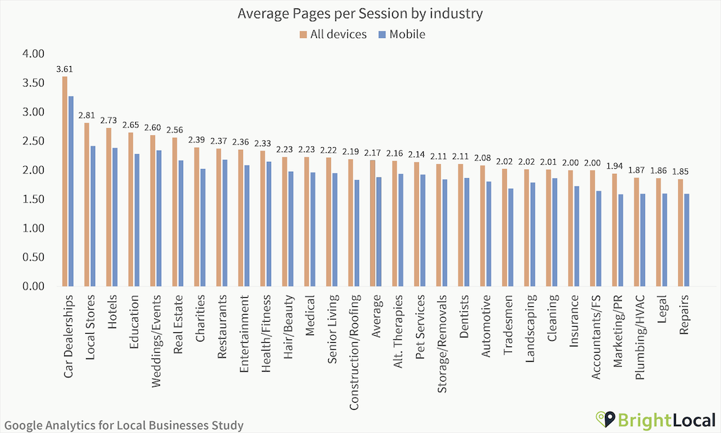 Google Analytics Study - Pages per session by industry