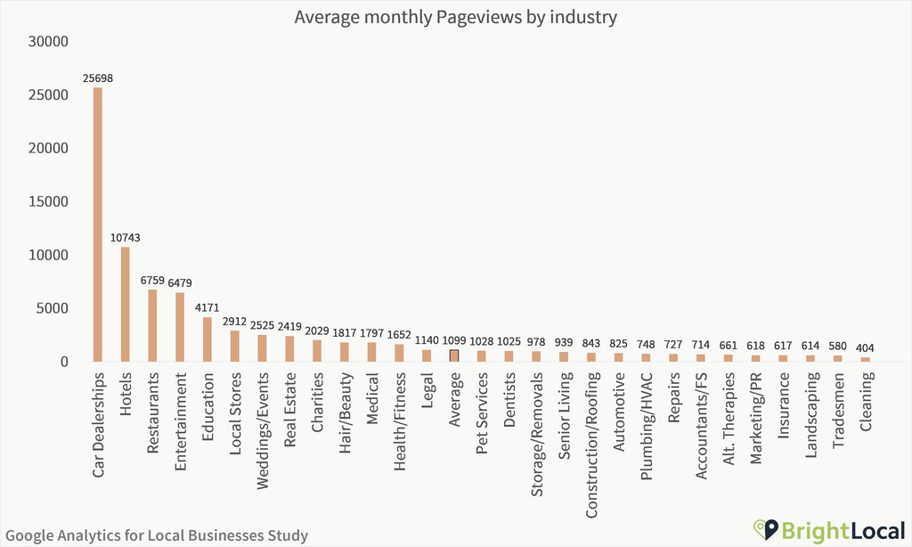 Google Analytics Study - Pageviews by industry