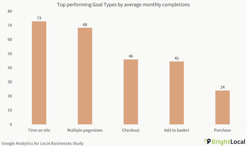 Google Analytics Study - Top goal types
