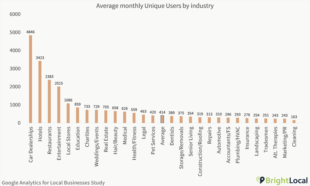 Google Analytics Study - Unique users by industry