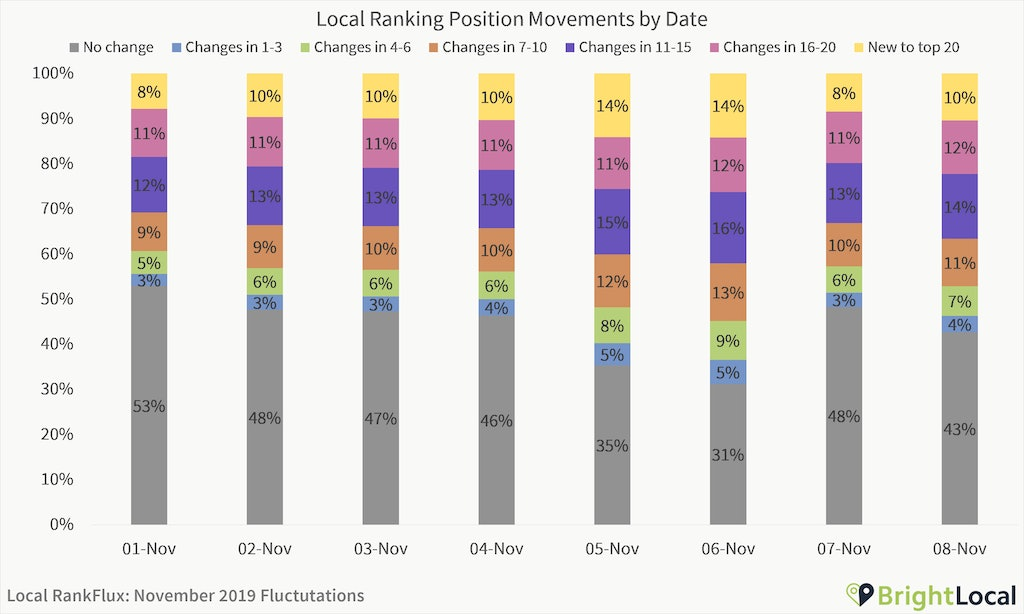 Are We Experiencing a Local Algorithm Update? [Local RankFlux Data - November 2019 Bedlam Update] - 3