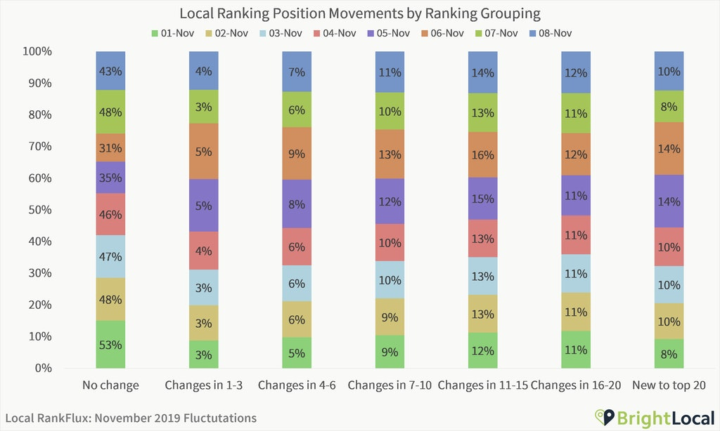 Are We Experiencing a Local Algorithm Update? [Local RankFlux Data - November 2019 Bedlam Update] - 5