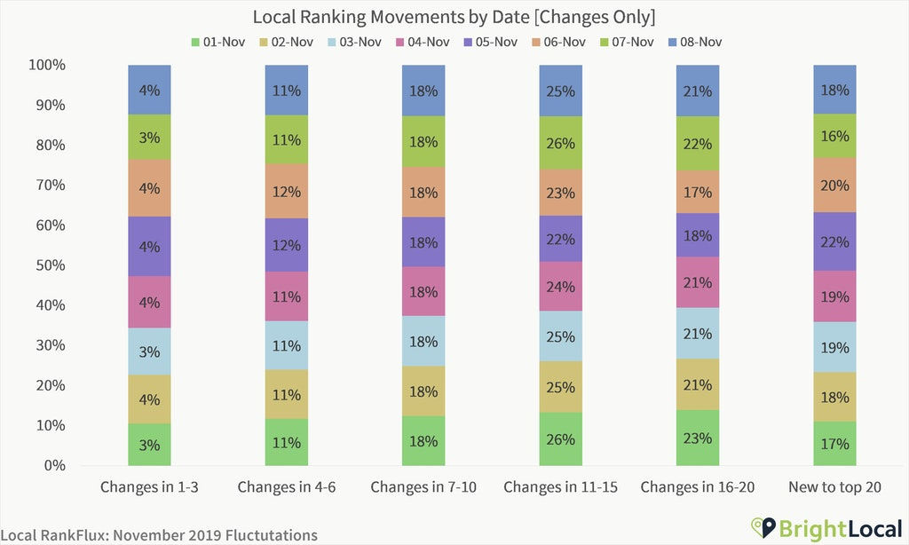 Are We Experiencing a Local Algorithm Update? [Local RankFlux Data - November 2019 Bedlam Update] - 6