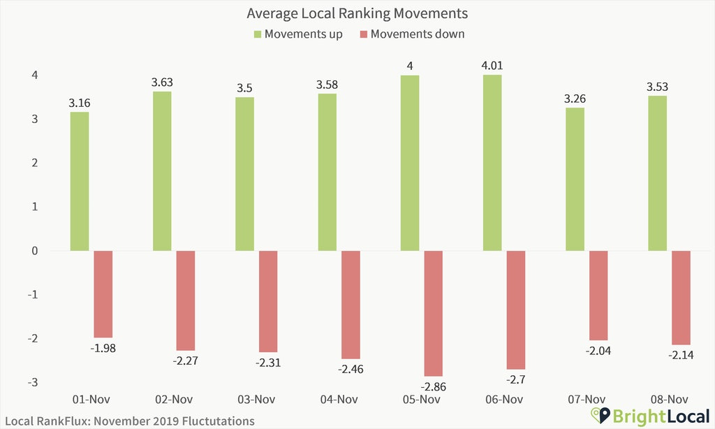 Are We Experiencing a Local Algorithm Update? [Local RankFlux Data - November 2019 Bedlam Update] - 1