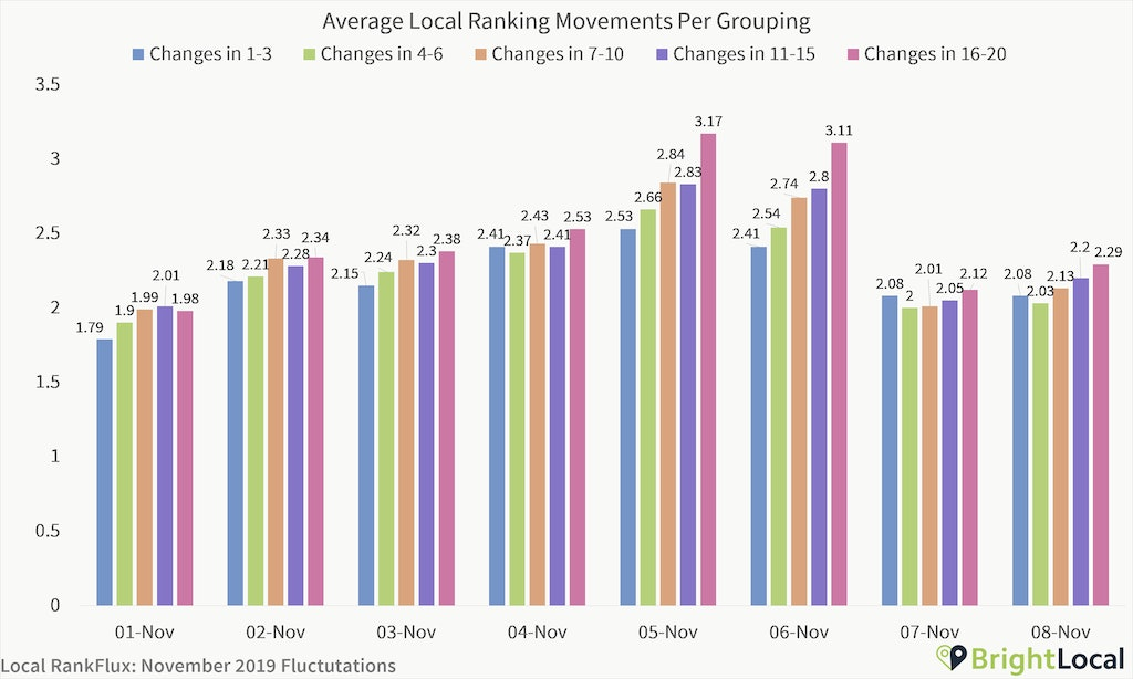 Are We Experiencing a Local Algorithm Update? [Local RankFlux Data - November 2019 Bedlam Update] - 2
