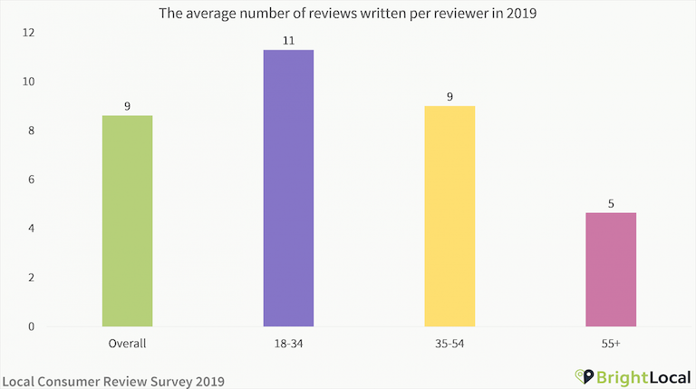 Average reviews written per reviewer
