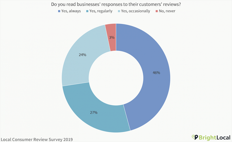 Do you read businesses' responses to reviews