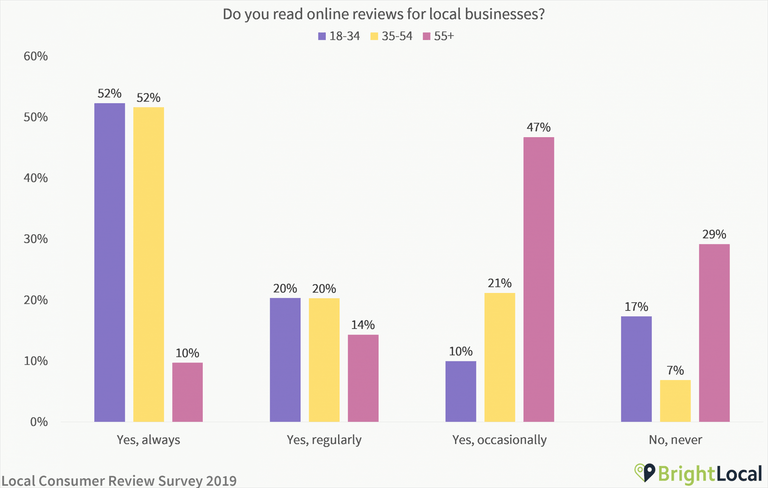 Do you read online reviews for local businesses age split