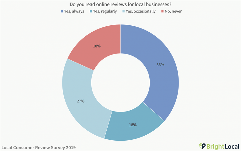 Do you read online reviews for local businesses