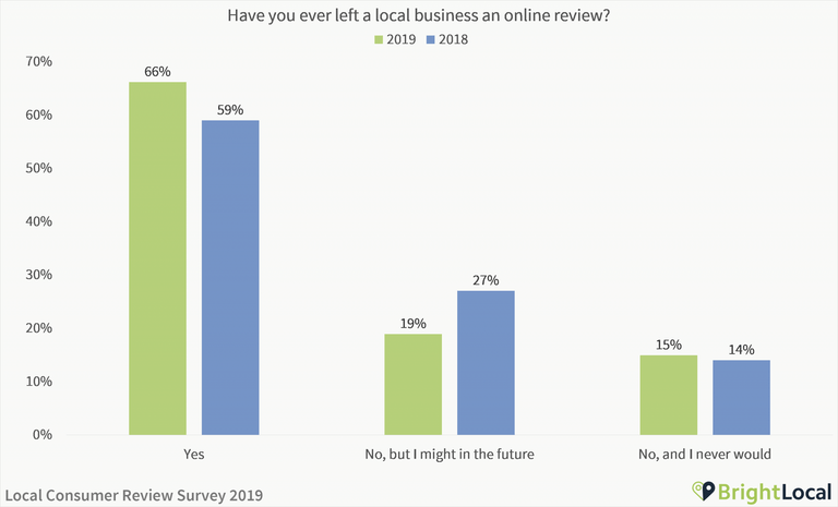 Have you ever left a local business an online review 2