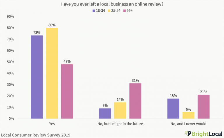 Have you ever left a local business an online review - age split