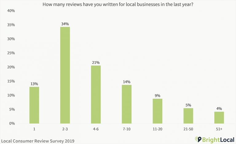 How many reviews have you written for local businesses in the last year
