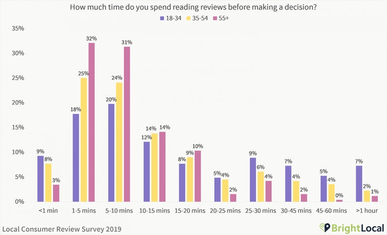 How much time do you spend reading reviews - age split