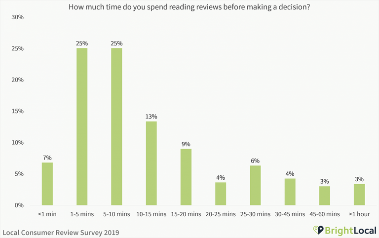 How much time do you spend reading reviews