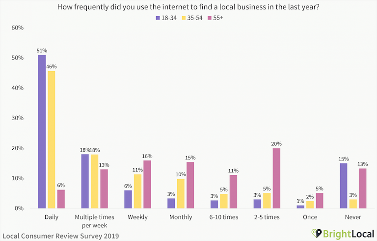 How often did you use the internet to find a local business in 2019 - age split