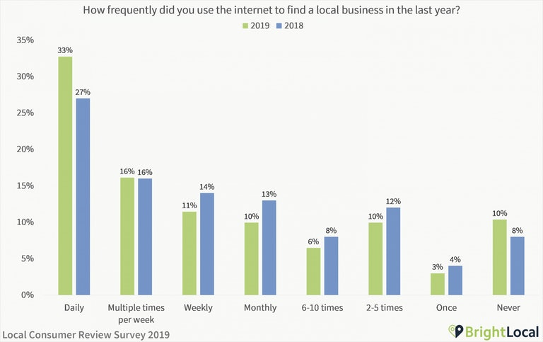How often did you use the internet to find a local business in 2019