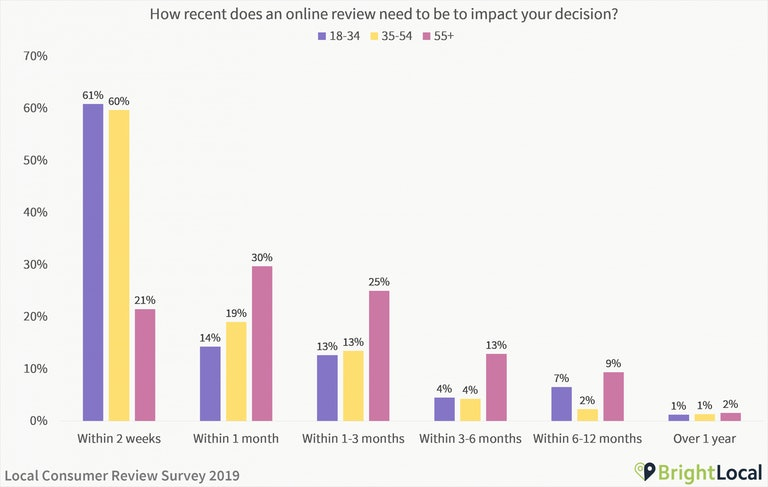 How recent does an online review need to be - age split