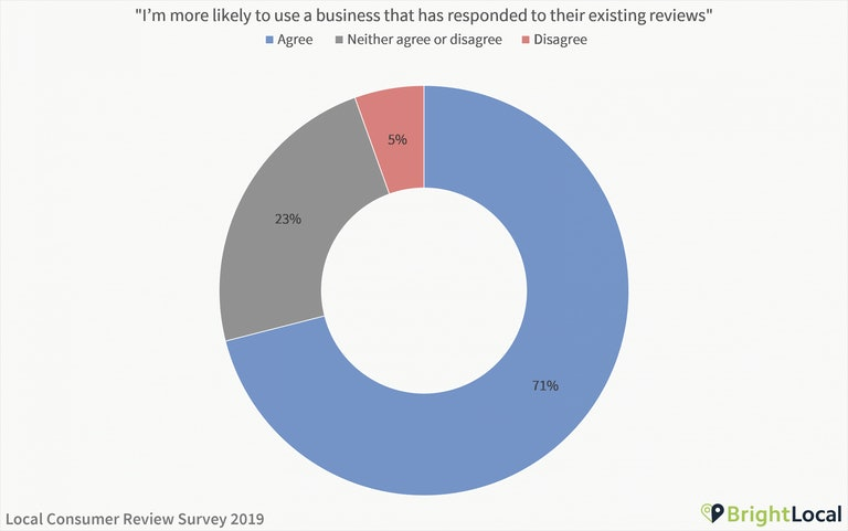 I'm more likely to use a business that has responded to their reviews