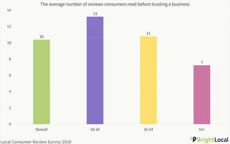 The average number of reviews consumer read