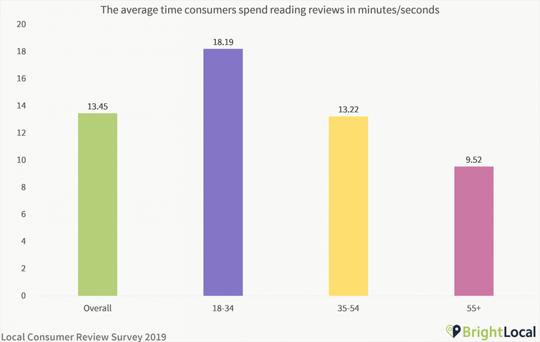 The average time consumers spend reading reviews