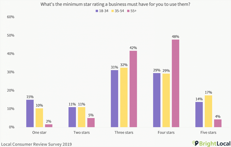 What star rating does a business need to have - age split