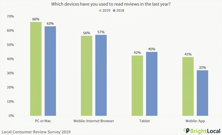 Which devices do you use for online reviews