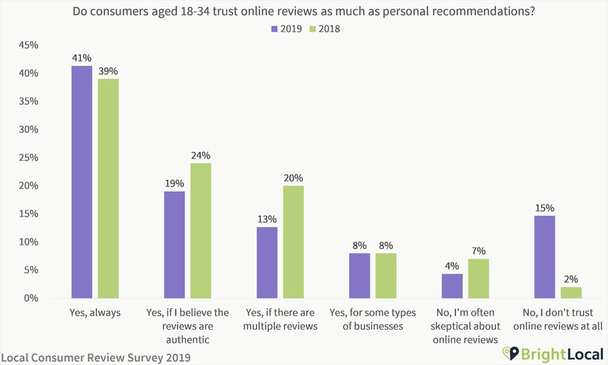 Do young people trust reviews?
