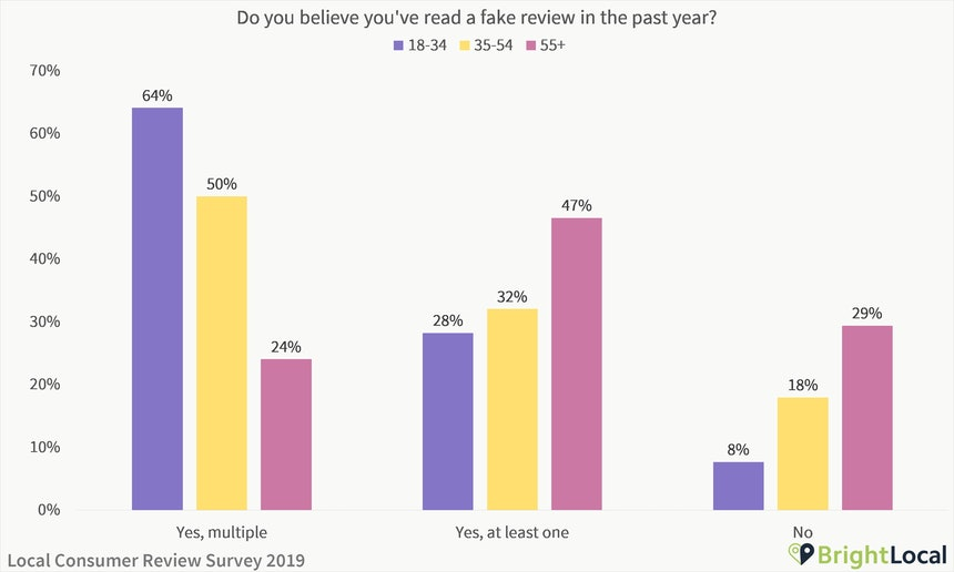 Do you believe you'd read a fake review in the last year?