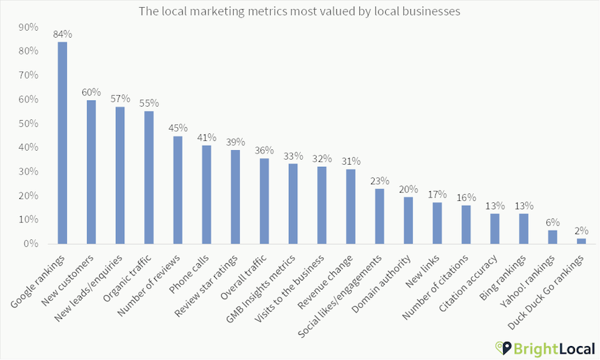 Businesses most valued local search tactics