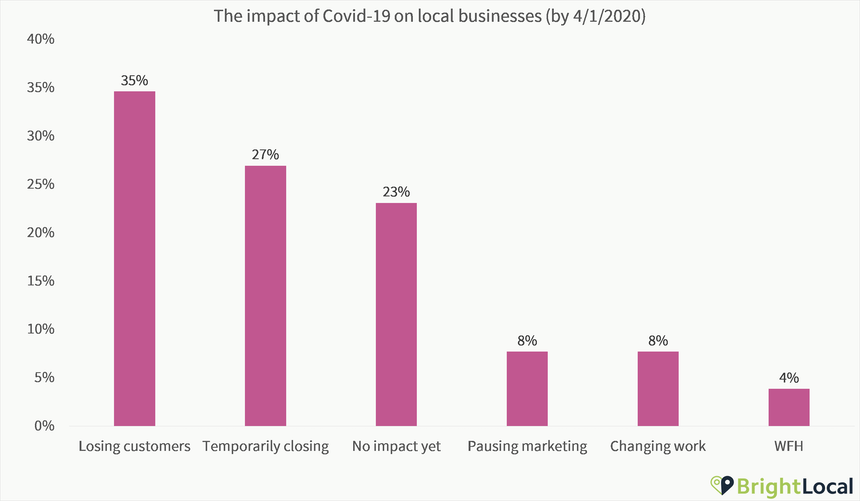 [POLL] How Local Marketers Are Dealing with the Business Impact of Covid-19 - 0