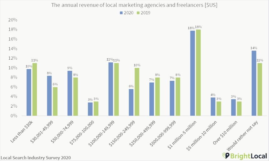 Local SEO agency and freelancer revenue