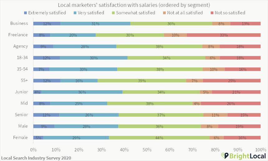 Local SEO salary satisfaction
