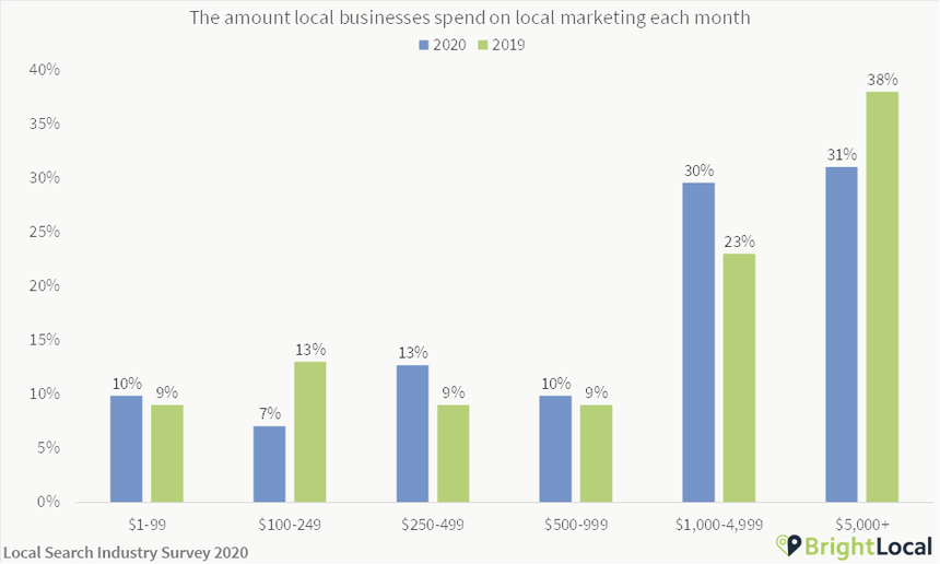 Monthly local business spend on marketing
