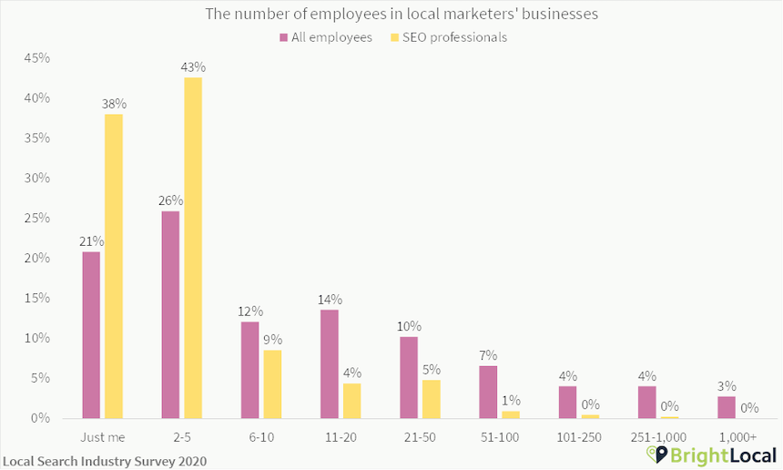 Number of employees working in local marketing businesses