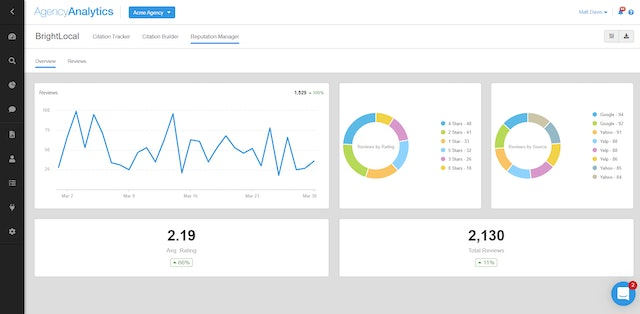 BrightLocal's Reputation Manager in AgencyAnalytics