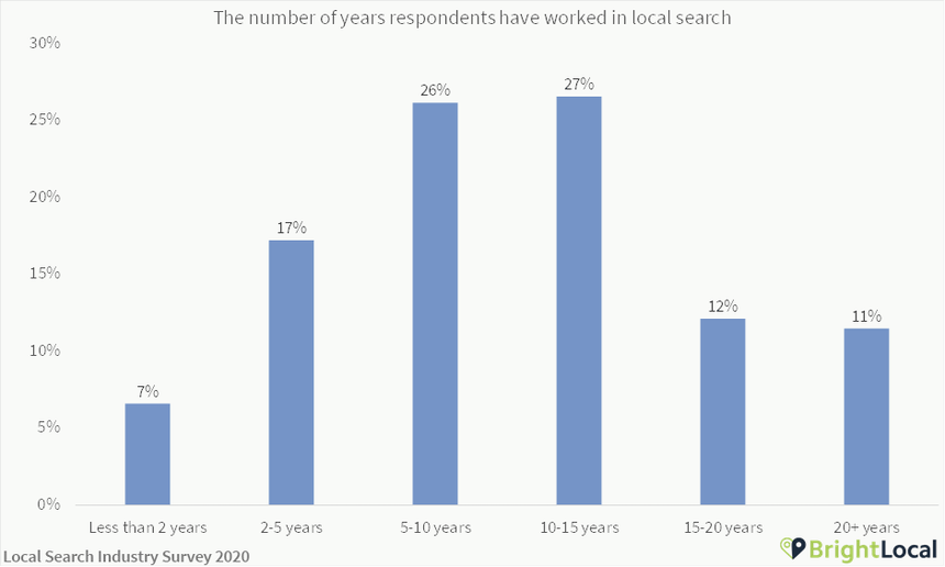 Years spent working in local SEO