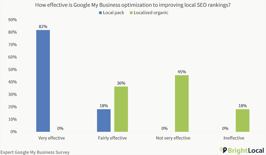 How effective is Google My Business to improving local SEO rankings