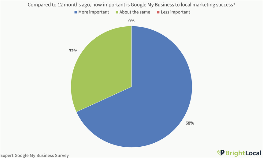 How important is Google My Business to local marketing success
