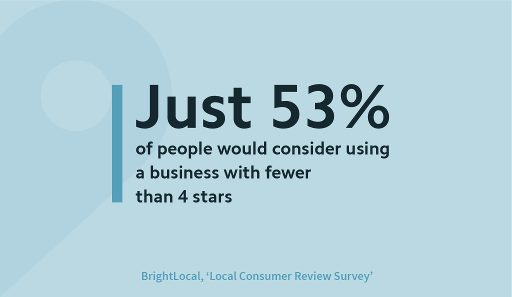 The 40 Online Reviews Statistics You Need in 2020 - 16