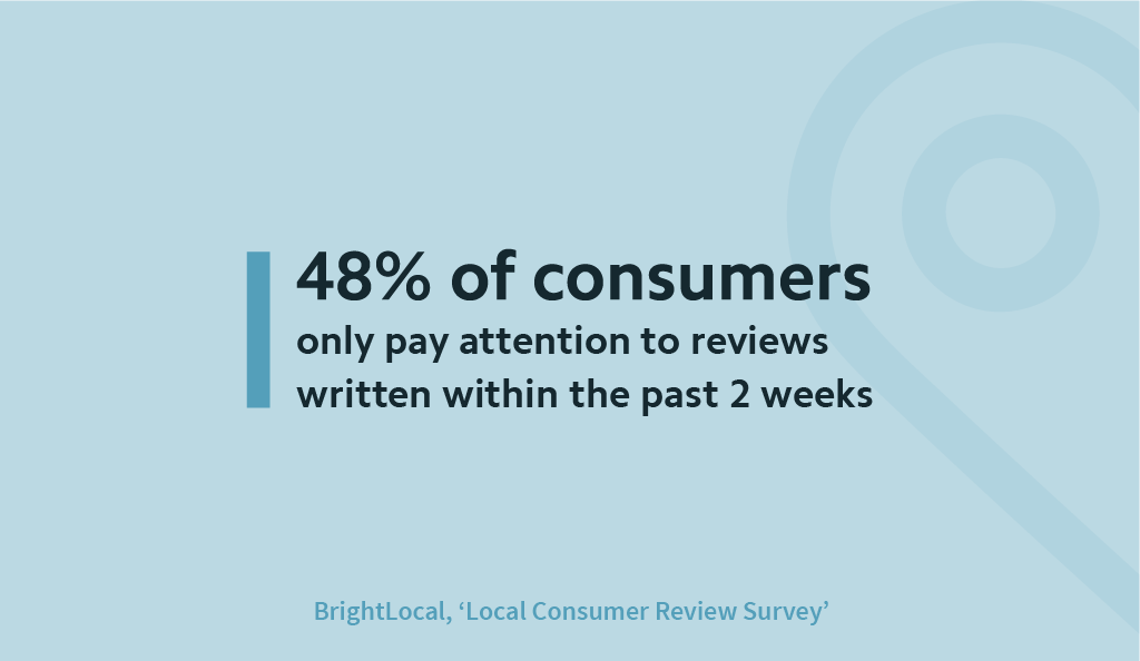 Consumers only pay attention to reviews written in last 2 weeks