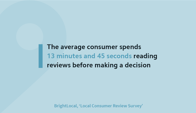 Consumers spend 13 minutes reading reviews