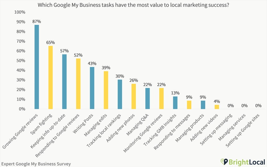Which GMB tasks are most valuable for local marketing success