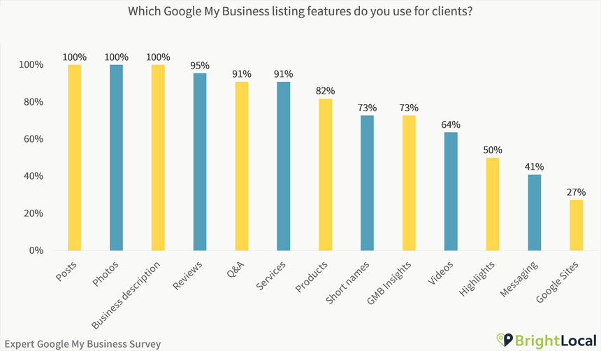 Which Google My Business features do you use