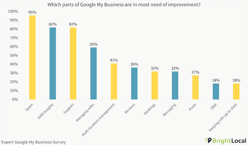 Which part of Google My Business need most improvement