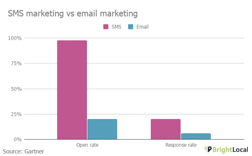 SMS vs email marketing
