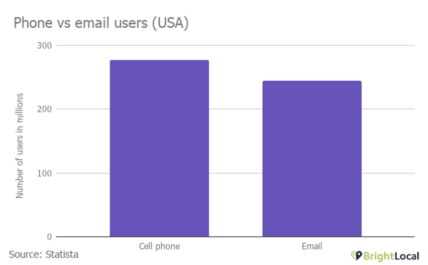 Phone vs email users USA