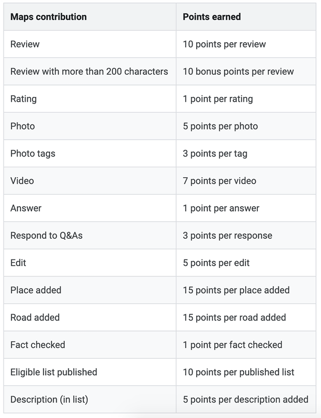Google Local Guide Points System